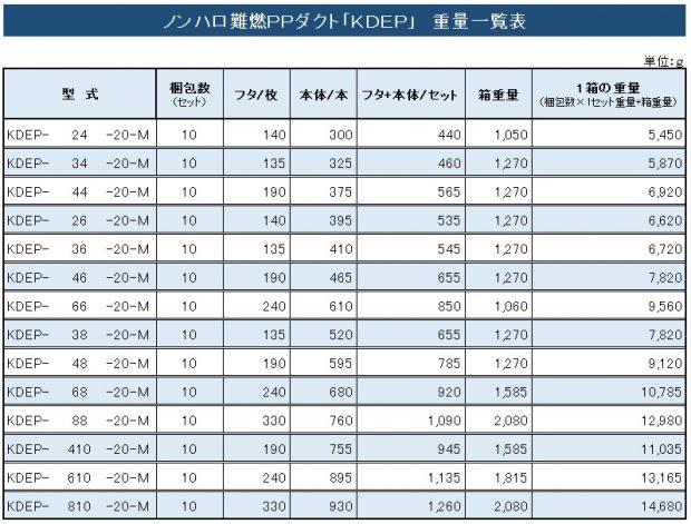KDEP重量表