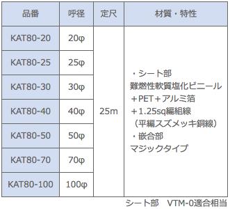 ノイズプロテクトチューブ マジックタイプ(80μm) 型式一覧(KAT80)