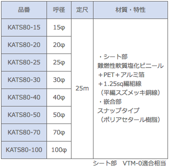 ノイズプロテクトチューブ スナップタイプ(80μm) 型式一覧(KATS80)