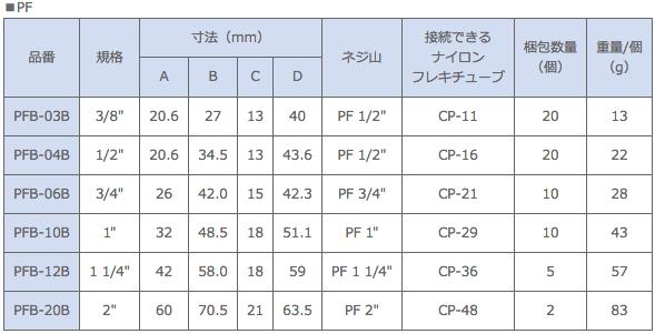 型式一覧(PFB/PGB/PMB) PF